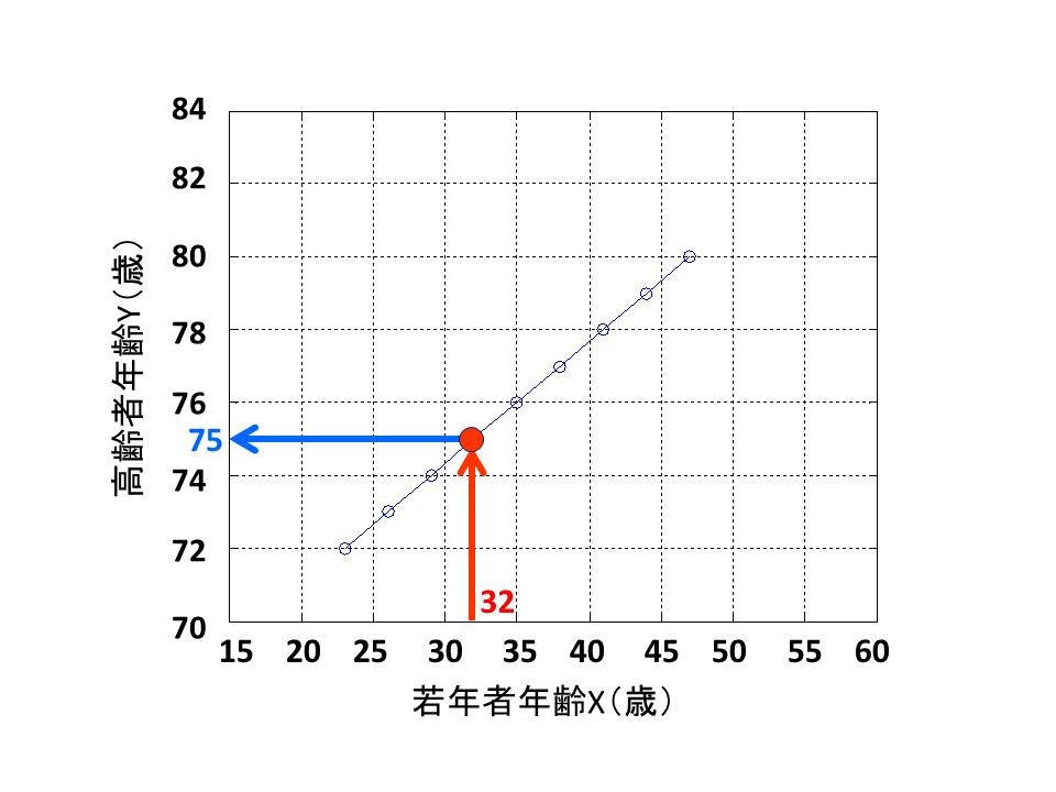 年齢対応グラフ